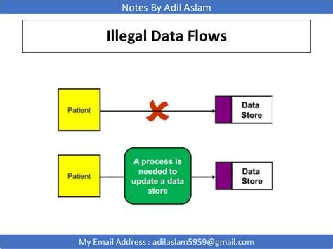 flow diagram in software engineering data flow diagram in software engineering