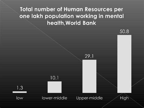 Of Ta Mba Cost by Human Resources In Menta Health India Ambadas