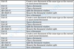 Word Outline View Keyboard Shortcuts by What Is Keyboard Shortcuts In Microsoft Word