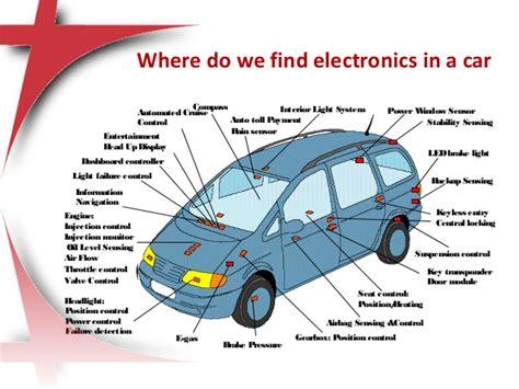 Window Trends 2017 automotive electronics systems by ravikumar chilmula