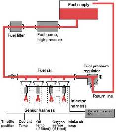 Fuel System How It Works The Electric Fuel Works