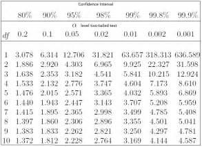 confidence intervals definition formula proportion p