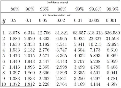Confidence Level Table confidence intervals definition formula proportion p