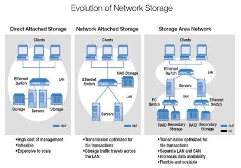 nas san storage technologies das nas and san work in the cloud