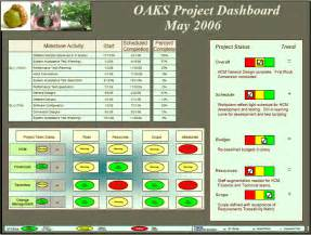 powerpoint project status dashboard template best photos of status dashboard template project status
