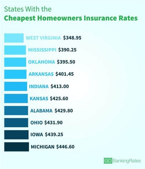 Home Insurance Rates by Average Cost Of Homeowners Insurance In Every State