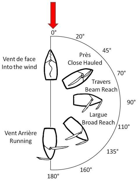 catamaran sailing for dummies polar diagram for sail polar free engine image for user