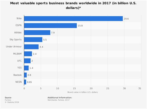 world s most valuable sports business brands 2015 statistic
