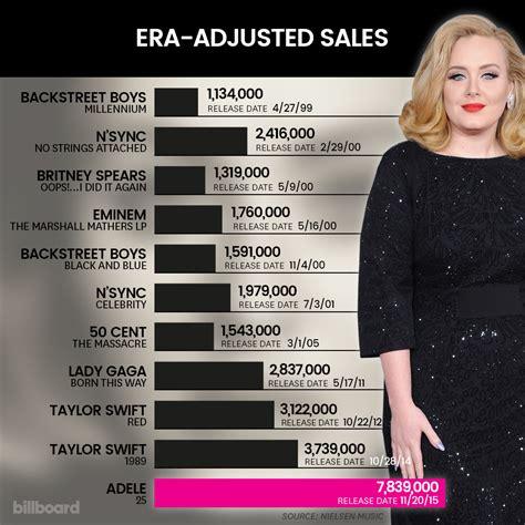 adele global album sales atrl chart news billboard 25 sold 3 38 million first week