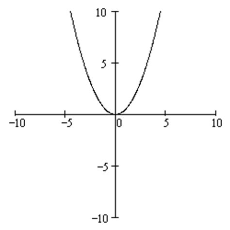 how to graph conic sections conic sections parabola zona land education