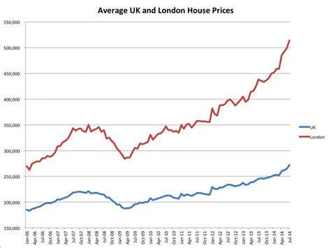 average housing prices by year london s crazy housing market just broke a new record level and no one thinks it s