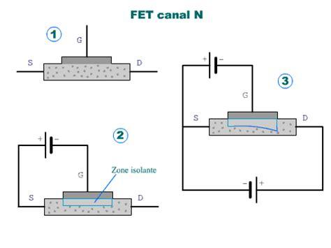 le transistor fet transistor fet fonctionnement 28 images le transistor 224 effet de ch memoire simulation et
