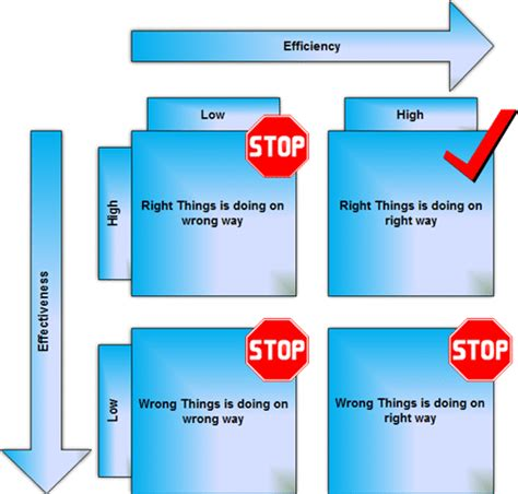 Doing Businesses The Right Way by Efficiency And Effectiveness Matrix To Increase Your