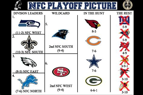 Nfc Wildcard Picture the 2013 nfl playoff picture for the new orleans saints