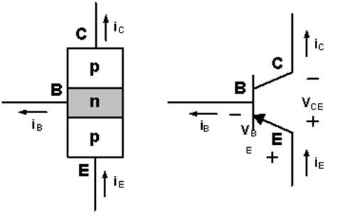 transistor bjt pnp don t panic 작업중 일반적으로 많이 사용하는 npn타입 bjt 2n2222 2n3904 2n4401 데이터 시트 보는 방법