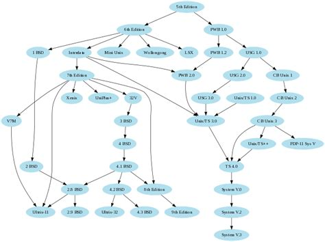 dependency diagram tool productivity tool for dependency graphs user