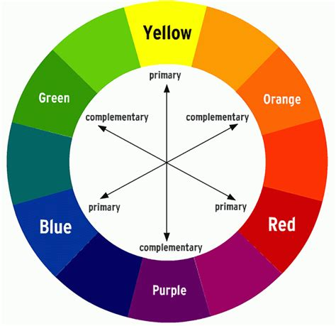 what color does yellow and purple make colourwheel01