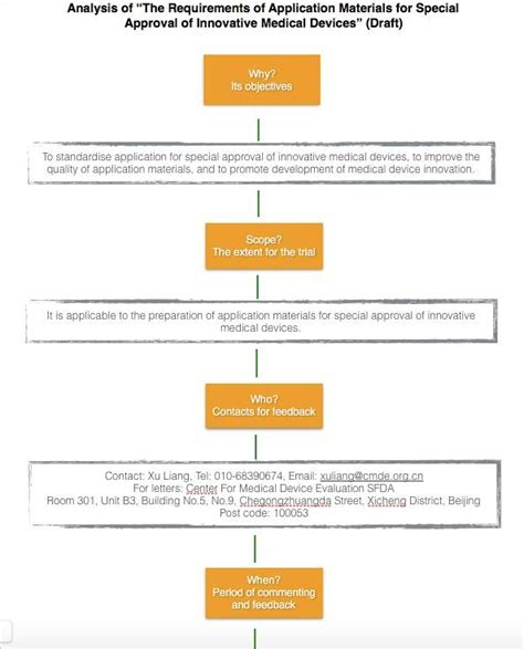 fda approval process flowchart fda approval process flowchart create a flowchart