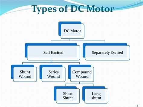 dc motor types types of dc motor vu