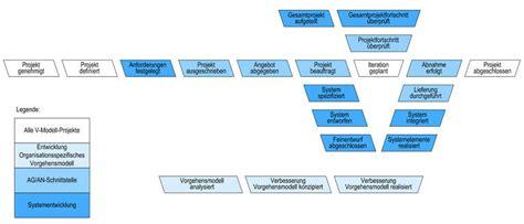 infforum anwendungsentwicklung vorgehensmodell  modell
