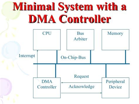 8237 pin diagram 8237 8257 dma