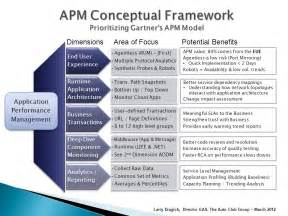 Creative Architecture Firm Names file apm conceptual framework jpg wikipedia