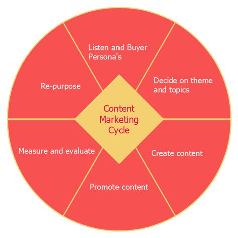 marketing cycle diagram content marketing cycle pie chart design