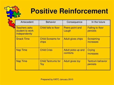 exle of positive reinforcement ppt functional behavior assessment preference