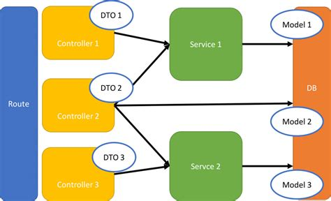 design pattern dto tech blog go 서버 개발하기 buzzvil