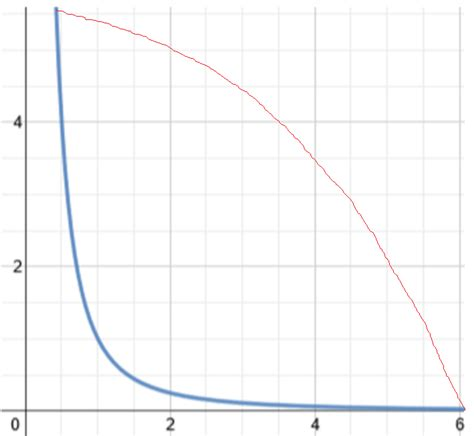the pattern artinya functions why does a 1 x 2 graph decrease at a
