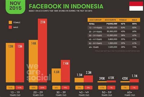 tech in asia indonesia komunitas online startup di asia statistik pengguna internet dan media sosial terbaru di