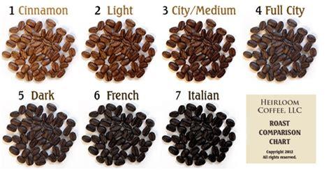 Coffee Roast Levels   Len's Coffee