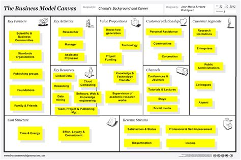 how to write a business model template osterwalder business model canvas template