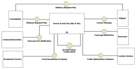 bpmn conversation diagram exle conversation diagram bpmn image collections how to guide and refrence