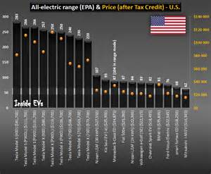 Electric Vehicle Driving Range Comparison In Electric Car Price Comparison For U S For 2016