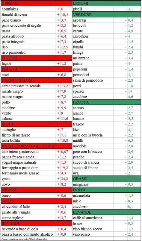 ph alimenti acidit 224 di stomaco controlla il ph degli alimenti