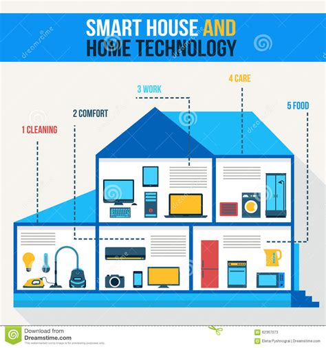 smart home technologies and gadgets for your home water io smart house home technology stock vector image 62367073