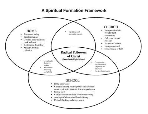 venn diagram model for ethical decision image