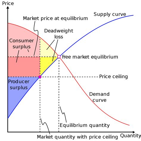 Monopoly Price Ceiling by Deadweight Loss