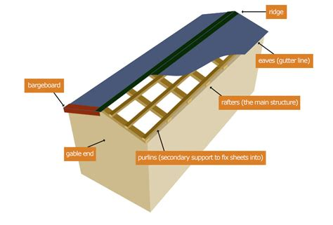 timber roofing terms glossary of terms accord steel cladding