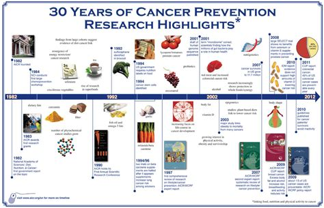 Pdf History Of Breast Cancer Research by Infographics Aicr History 30 Years American Institute