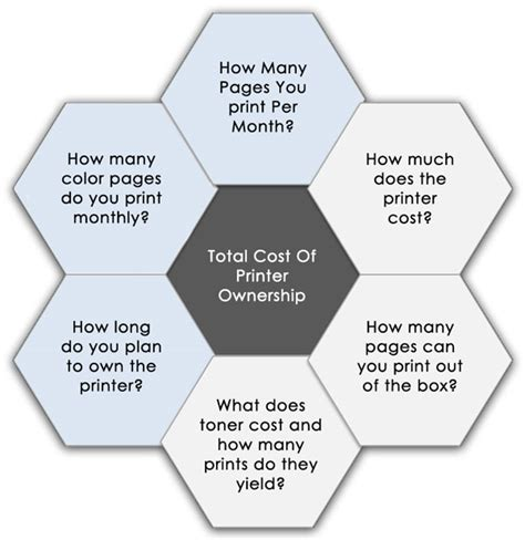 total cost of buying a house total cost of printer ownership buyer guide laser rite