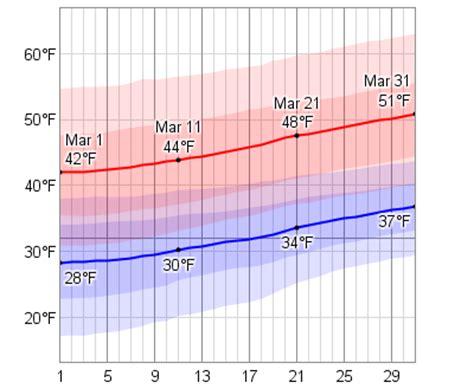 boston temperature average weather in march for boston massachusetts usa