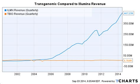 illumina competitors transgenomic s niche in illumina s universe transgenomic