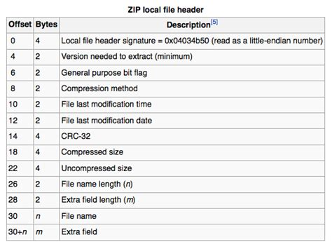format zip how can i read from a winzip self extracting exe zip