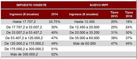 irpf tramos 2015 claves de la reforma fiscal stacyl