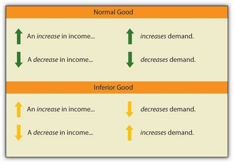 5 2 responsiveness of demand to other factors principles of economics