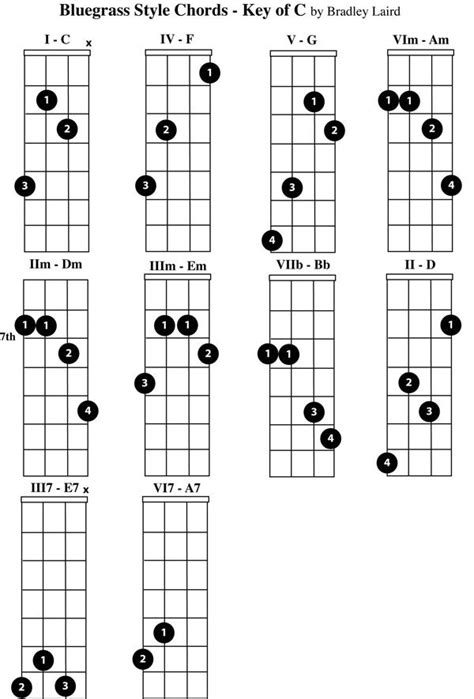 free guitar chord lessons 15 best mandolin chords images on pinterest mandolin