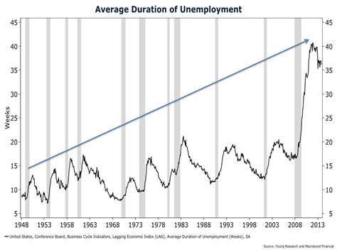 what is the average length of unemployment in the us the shocking reality for the average duration of unemployment