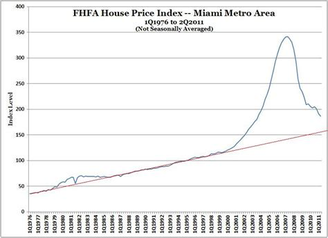 miami coral gables and new york real estate fhfa house